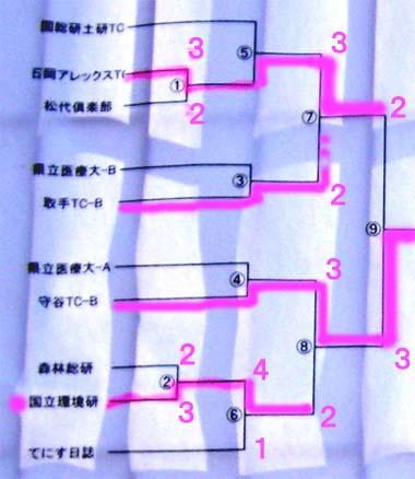3shibukekka090214